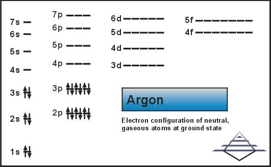 Argon: Atom properties | Pilgaard Elements