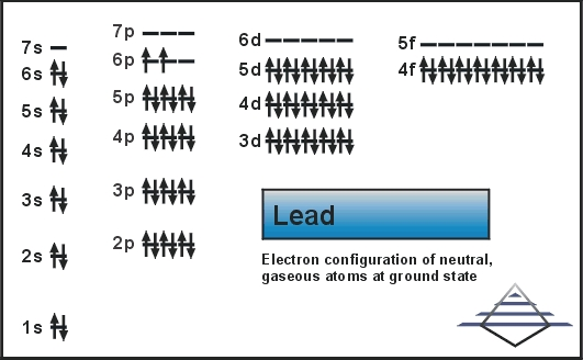Lead  Atom Properties